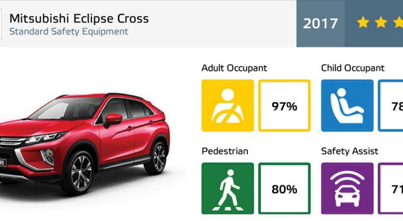 Πεντάστερο το Mitsubishi Eclipse Cross