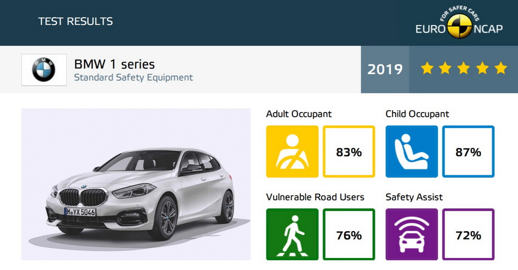 Τα τελευταία αποτελέσματα του Euro NCAP BMW 1