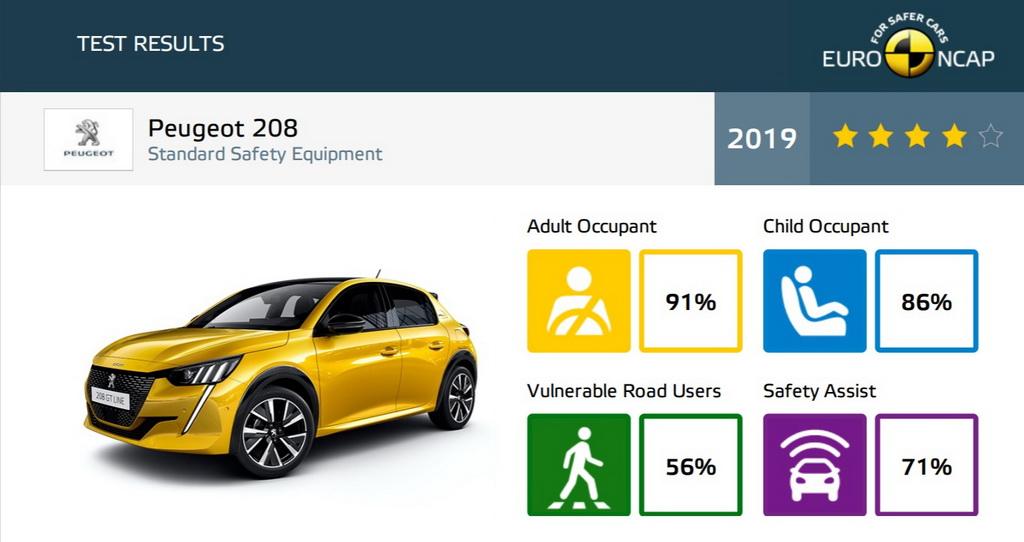 Euroncap 2019 Peugeot 208