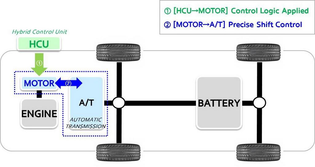 Active Shift Control by Hyundai