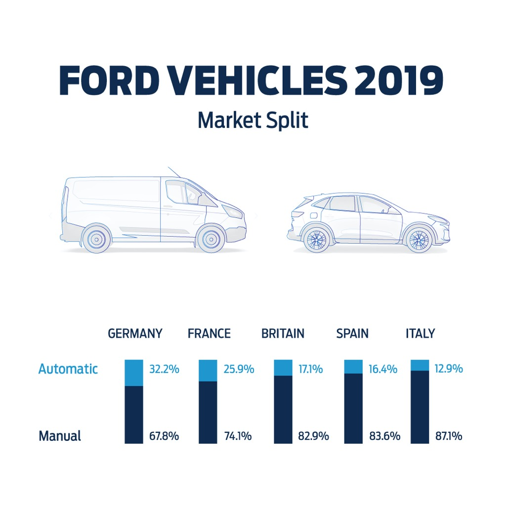 Τα αυτόματα κιβώτια ταχυτήτων της Ford