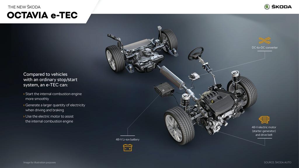 Octavia e-TEC