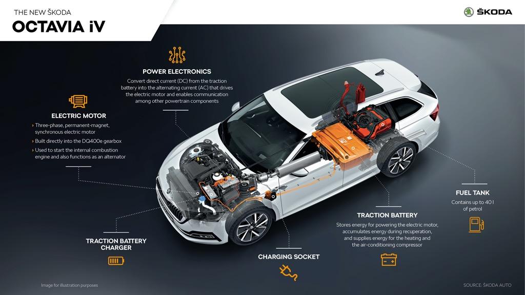 Η Skoda προσεγγίζει την ηλεκτροκινητικότητα