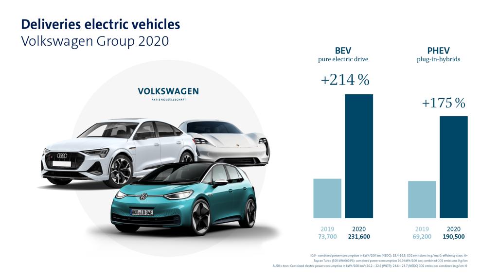 Ισχυροποίηση στην παγκόσμια αγορά για το Volkswagen Group