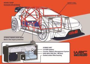 Η δέσμευση της Ford για το WRC