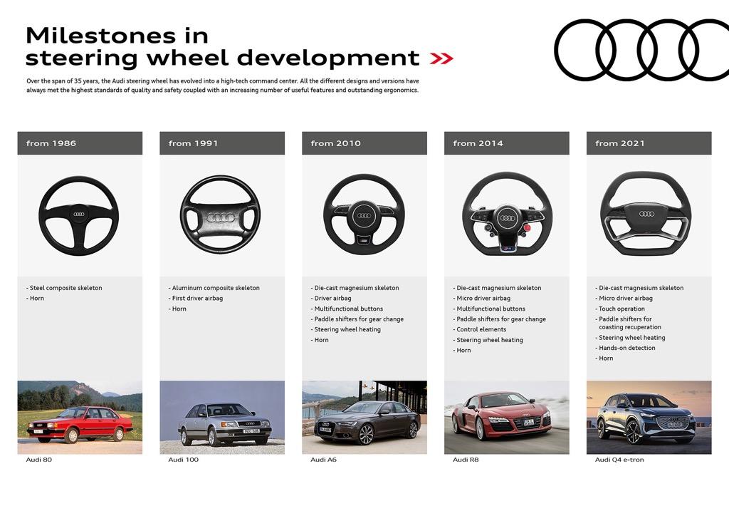 Η ειδικότητα της Audi στα συστήματα διεύθυνσης